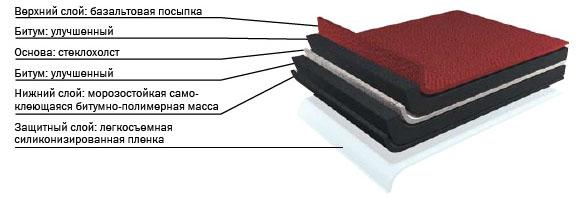 Структура гибкой черепицы Шинглас