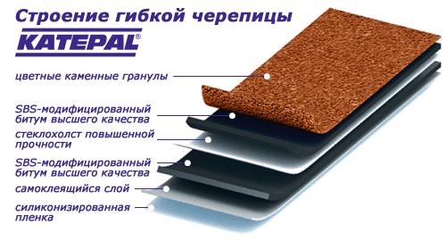 Структура гибкой черепицы Katepal